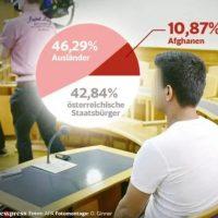 statistik ausländische Kriminalität Österreich